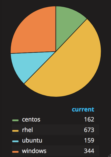 Grafana Pie Chart