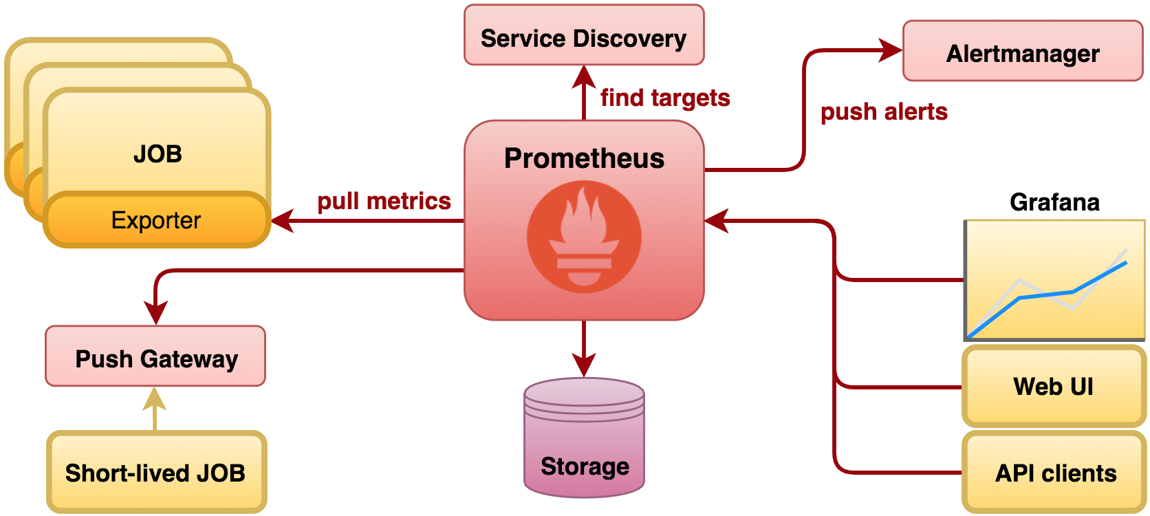 Monitoring Camel with Prometheus in Red Hat OpenShift | brunonetid